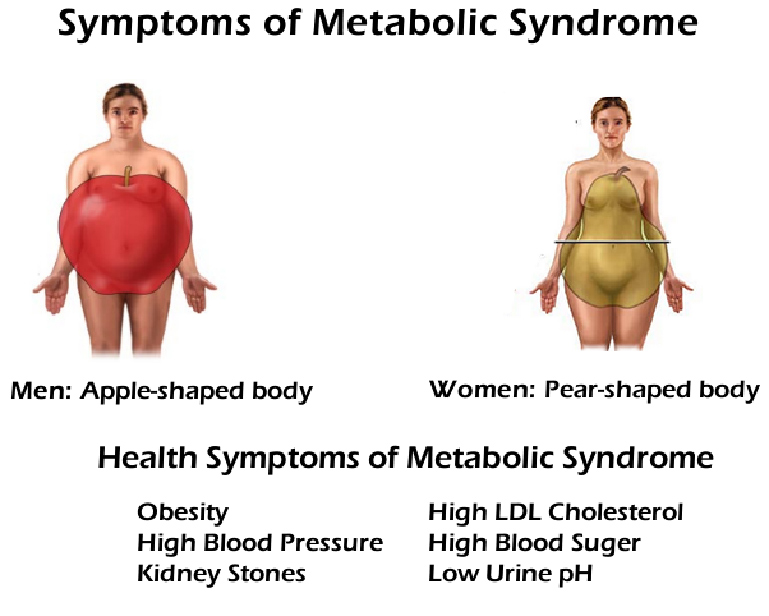 sympotoms-of-metabolic