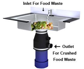 under-sink-kitchen-waste-disposal-systems